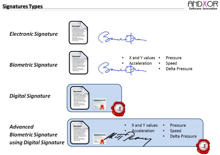 types of digital signatures