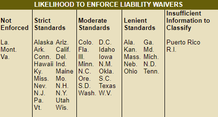 A chart that showcases state by state the likelihood a liability waiver will be enforced.